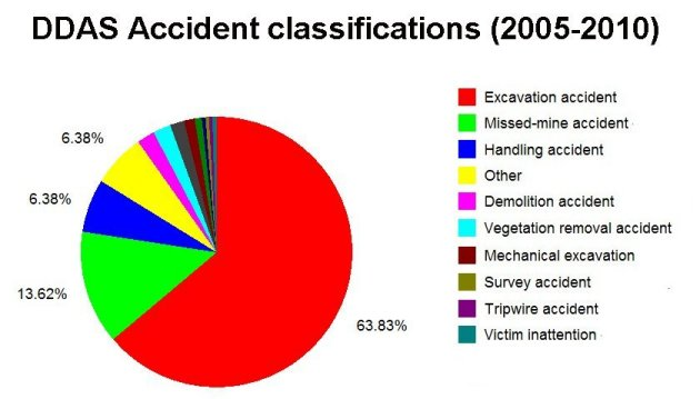 Activities during recent accidents